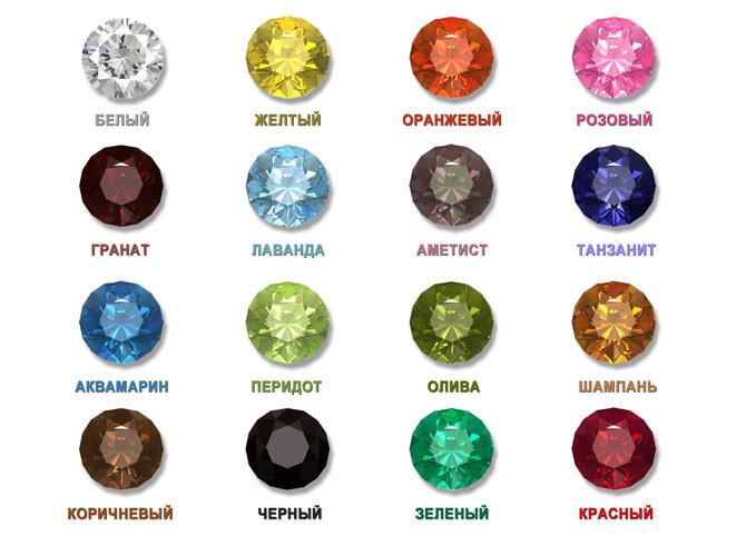 Что такое кубический цирконий: описание, свойства камня