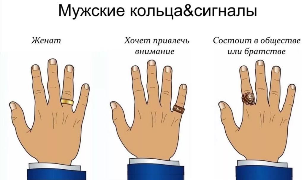 На каком пальце носят перстни мужчины