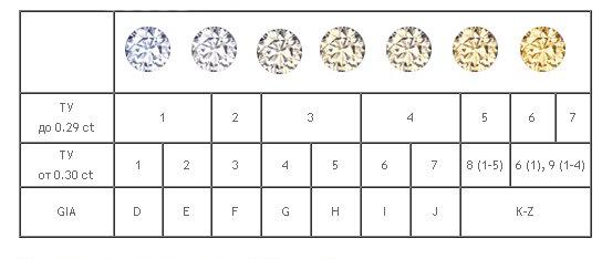 Таблица частоты бриллианта