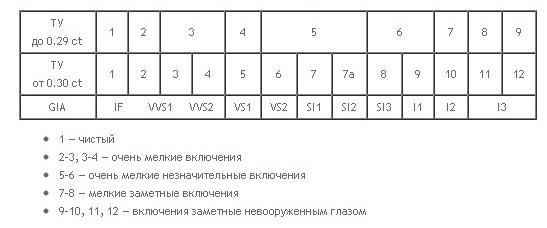 Таблица чистоты бриллианта